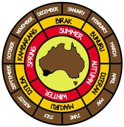 Noongar-Seasons-Wheel